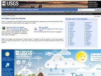 USGS Water Cycle Diagram